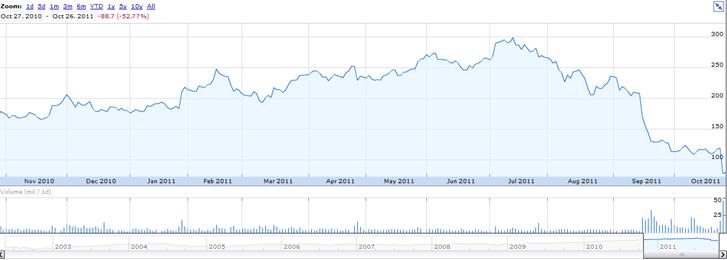 NFLX from Google Finance (http://www.google.com//finance?chdnp=1&chdd=1&chds=1&chdv=1&chvs=maximized&chdeh=0&chfdeh=0&chdet=1319716458318&chddm=98923&chls=IntervalBasedLine&q=NASDAQ:NFLX&&fct=big)