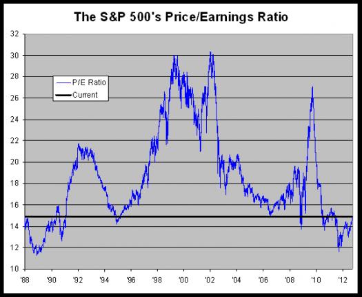 Historic S&P 500 P/E ratio compared to current P/E ratio