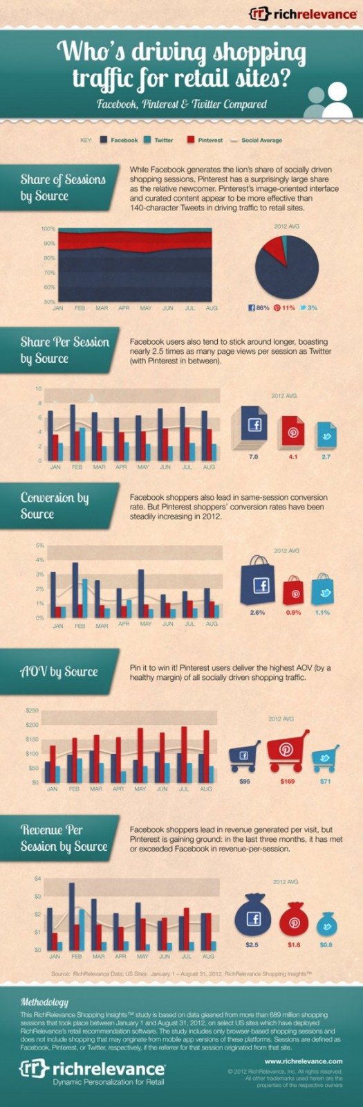 Shopping-Traffic-From-Social-Networks-Infographic