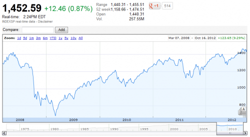 Graph of S&P 500 over the last 5 years