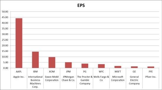 Apple's EPS compared to the most profitable companies