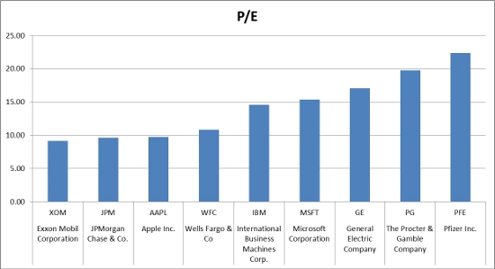 Apple's PE compared to the most profitable companies