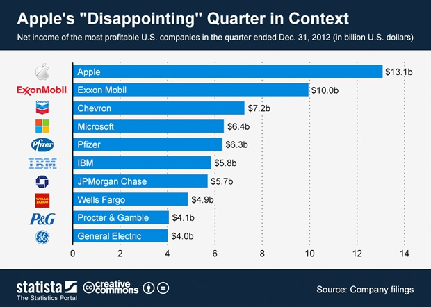 Apples disappointing quarter in context chart