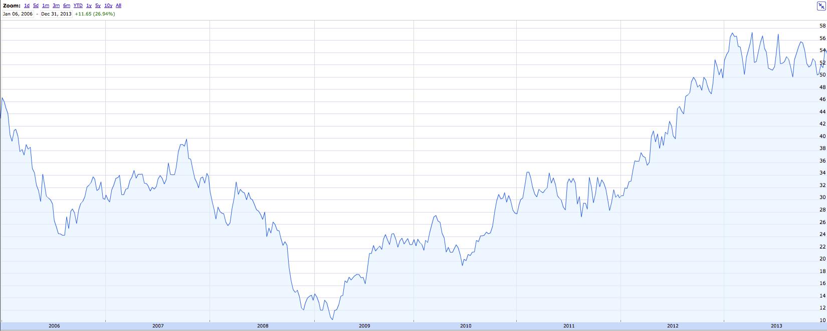 eBay 8 year chart
