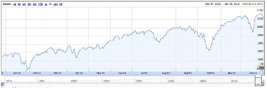 S&P500 2014 Investment return
